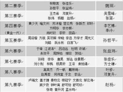 全职高手人物详细介绍 《全职高手》选手档案一览表