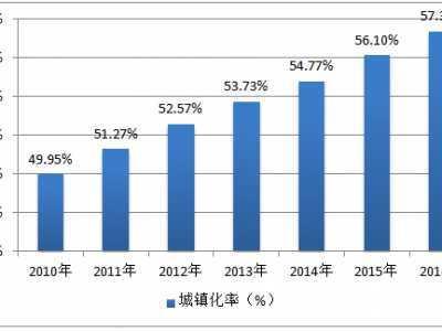 中国农业人口数 2016年中国城镇化率、城镇人口数量及农村人口数量分析